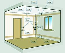 разводка электропроводки в доме