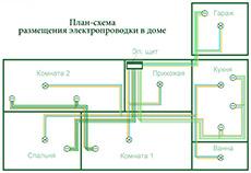план разводки электрики в доме