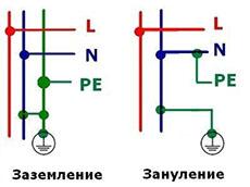 Зануление электроустановок