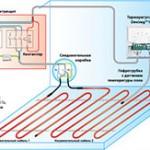 Установка датчика терморегулятора теплого пола